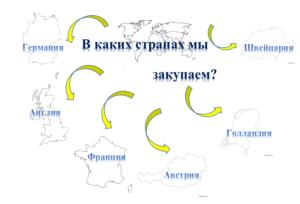 страны-импортеры холодильного оборудования