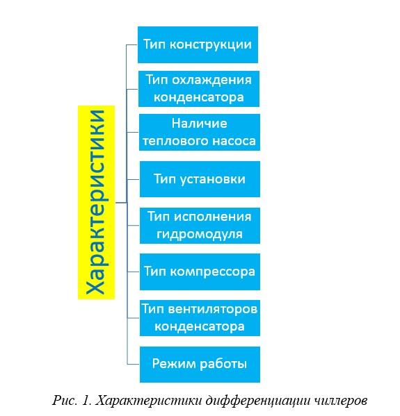 характеристики чиллера