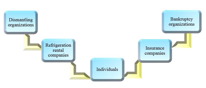 sources of procurement refrigeration equipment