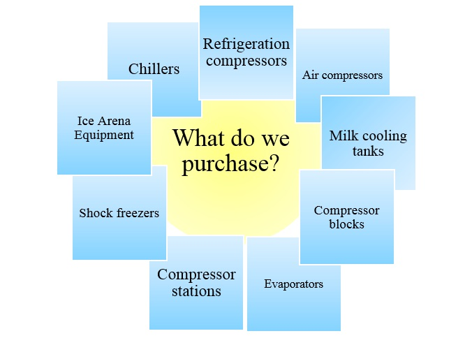 types of purchased refrigeration equipment